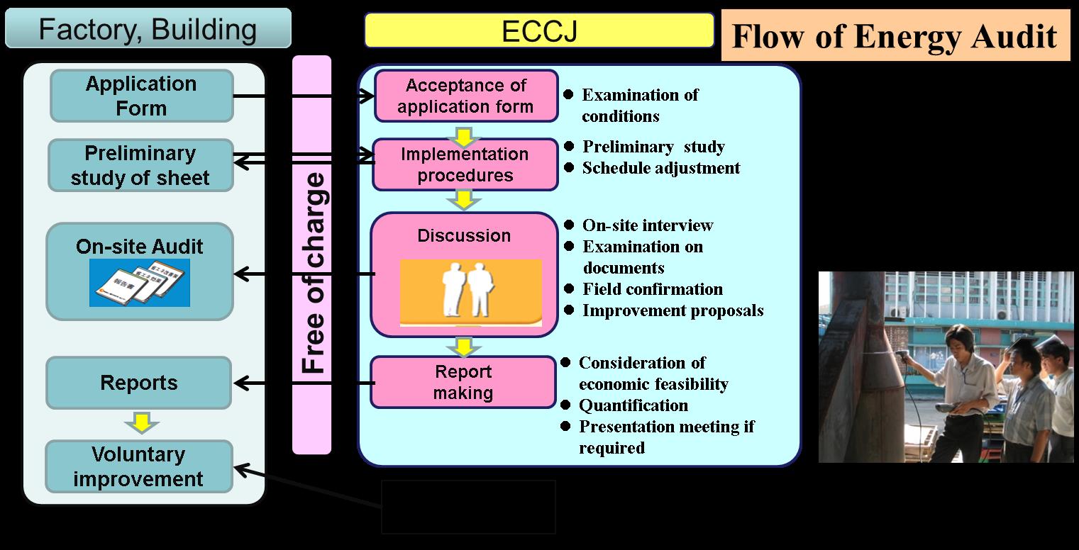 Preliminary Energy Audit Energy Etfs