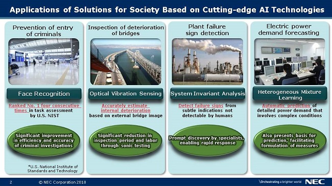 Applications of Solutions for Society Based on Cutting-edge AI Technologies
