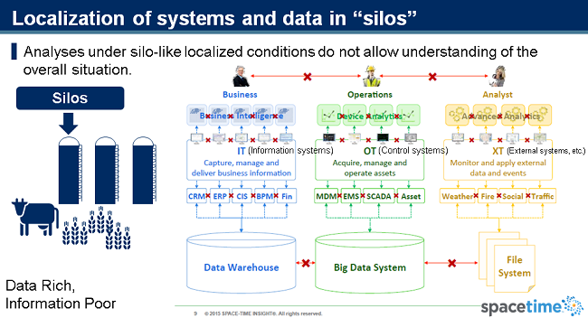 Figure 3: Localization of systems and data in silos