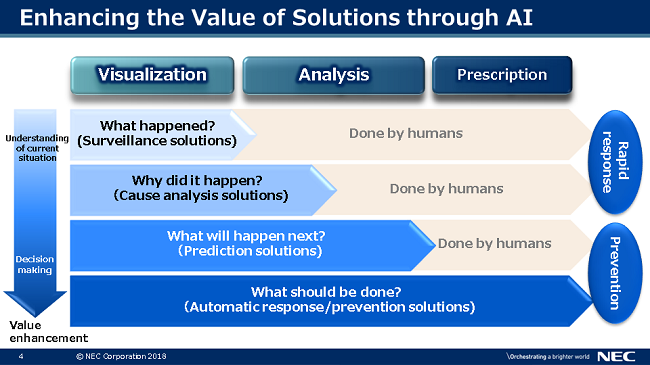 Enhancing the Value of Solutions through A
